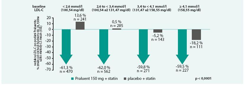Pokles LDL-C nezávisí na výchozí koncentraci LDL-C: ODYSSEY LONG TERM