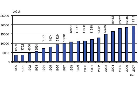Absolutní počty invazivní prenatální diagnostiky; Česká republika, 1990–2007