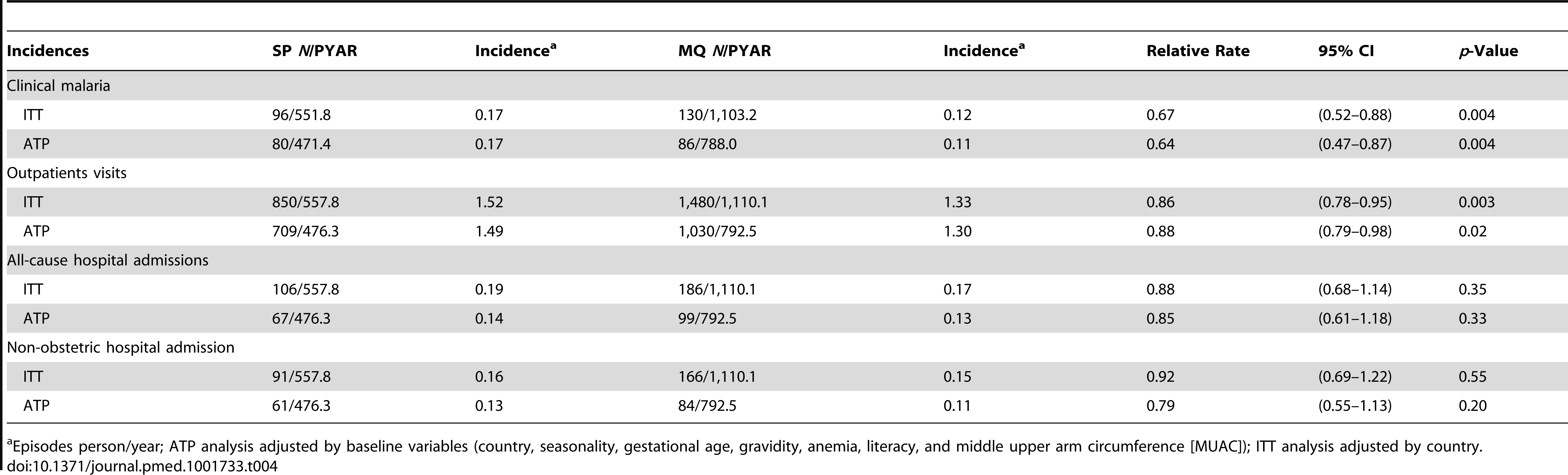 Incidence of clinical malaria, outpatients visits, and hospital admissions.