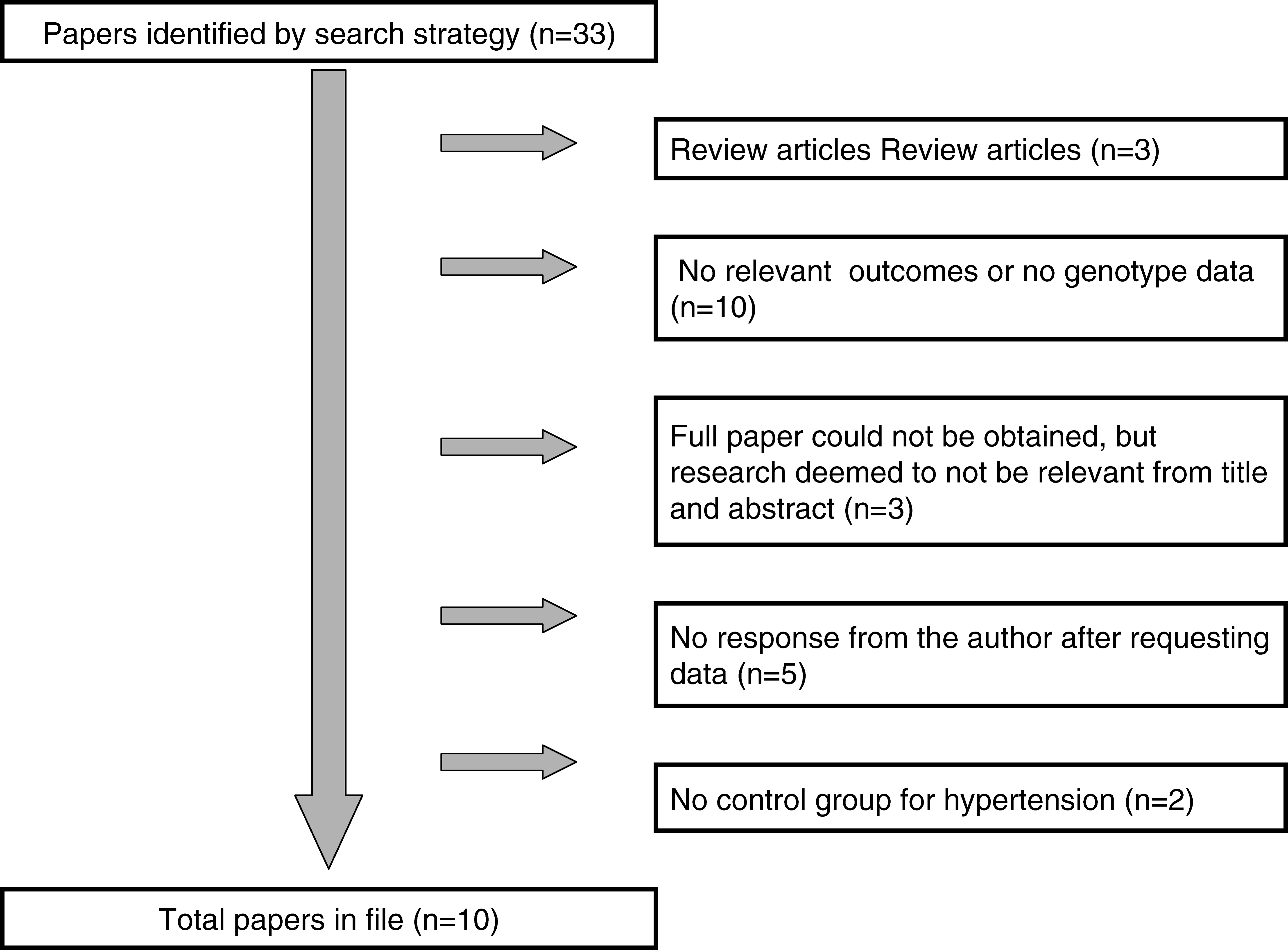 Flow Diagram Showing Reasons for Exclusion and Number of Papers Excluded