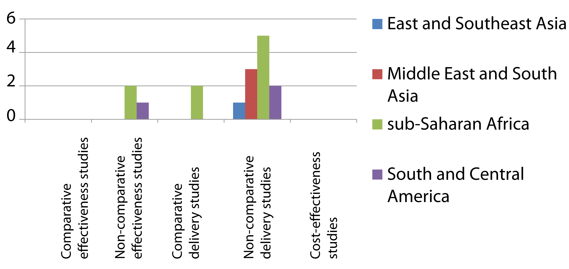 Distribution of published studies on preventive therapy of household contacts of infectious TB patients, by geography, objective, and study setting.