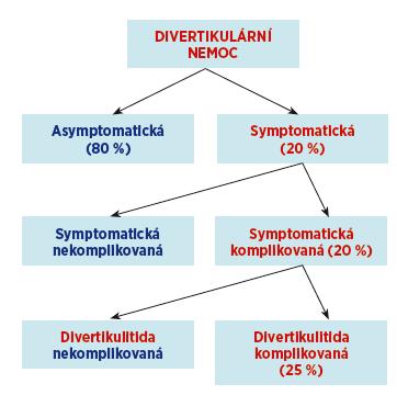Klinické formy divertikulární nemoci.