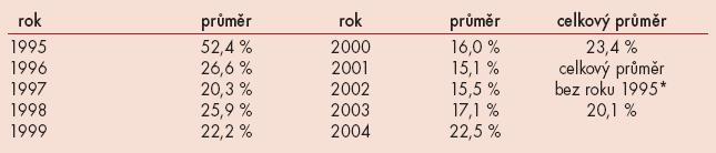 Frekvence chlamydiové kontaminace ejakulátů vyšetřených mužů v letech 1995–2004