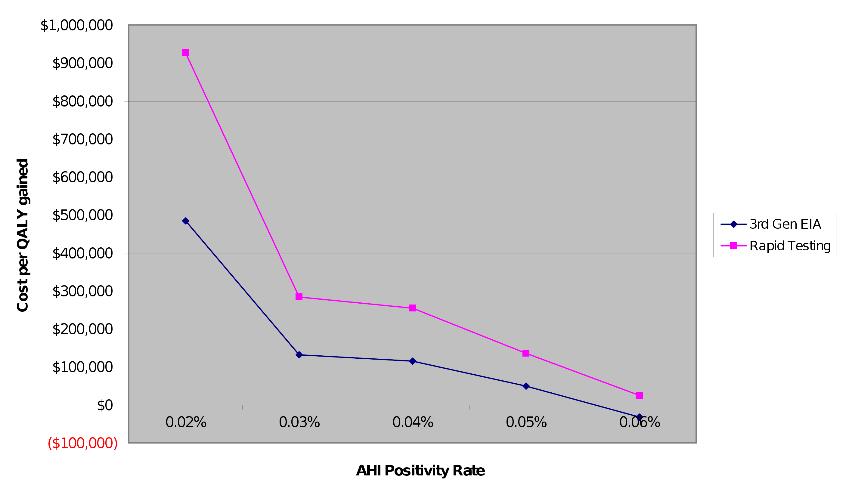 Sensitivity analysis: relationship between AHI positivity rate and cost per QALY gained.