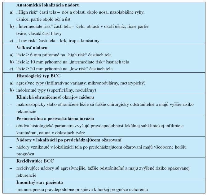 Prehľad základných klinicko-morfologických prognostických faktorov BCC; (prevzaté a upravené z ref. č. 22, 40, 47)
