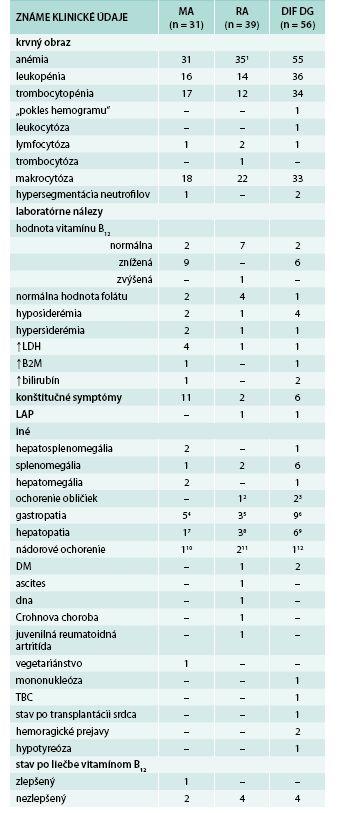 Dostupné klinické údaje