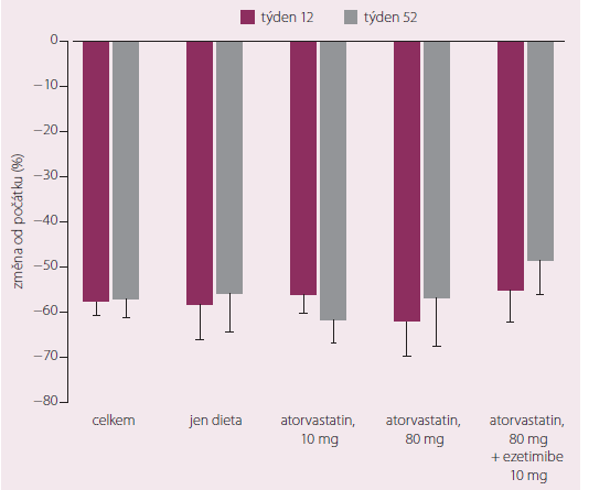 Změny LDL-c při podávání evolocumabu za 12 a 52 týdnů ve studii DESCARTES.