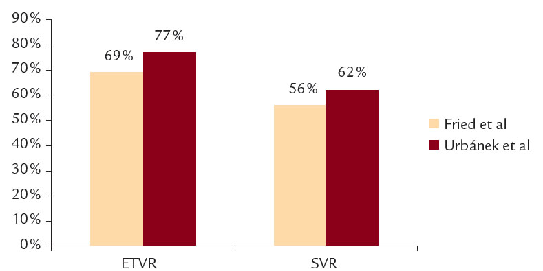 Srovnání ETVR a SVR pro pacienty bez rozdílu genotypů.