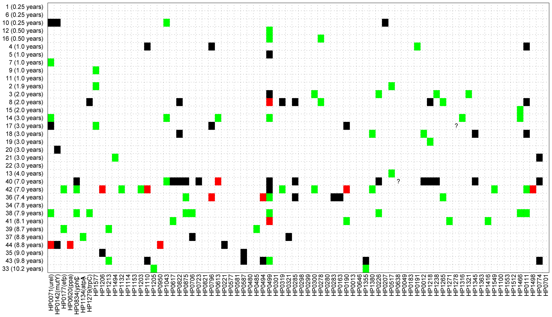 Sequence differences for 78 gene fragments (X axis) that were tested from 34 pairs of sequential isolates (Y axis).