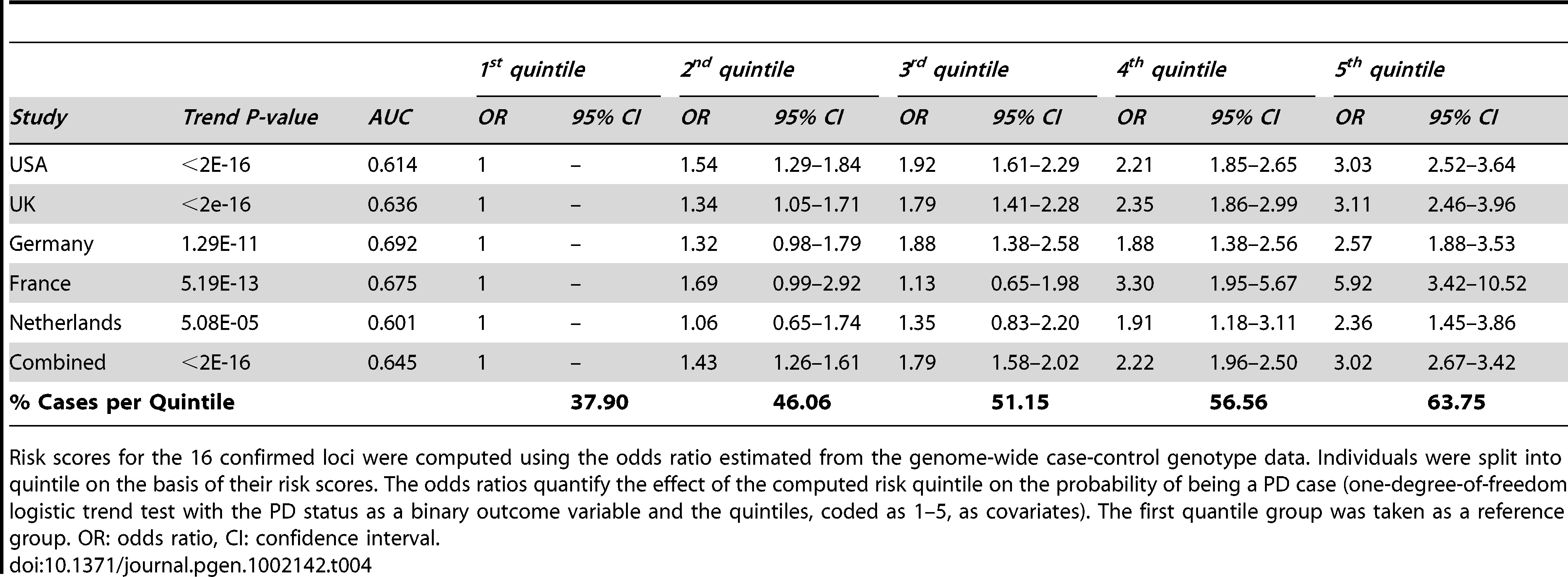 Estimated PD risk profile for the five cohorts genotyped using the Immunochip.