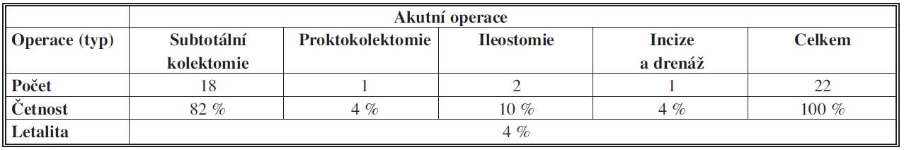 Ulcerózní kolitida – akutní operace – typy operačních výkonů a letalita Tab. 5: Ulcerative colitis – acute surgery – types of operations and lethality