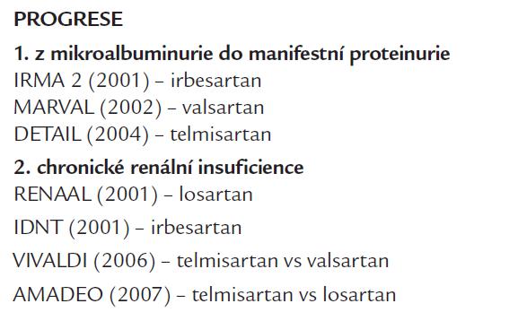 Studie renoprotektivního účinku AT1 blokátorů na progresi DN při DM 2. typu.