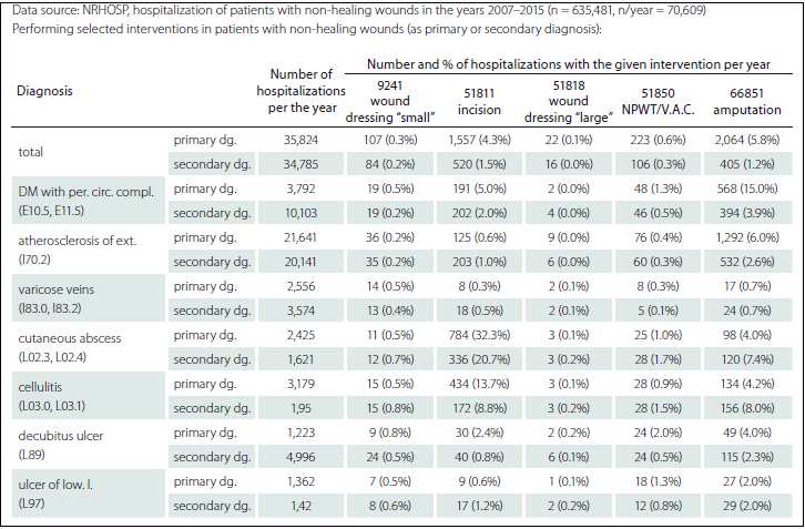 Medical interventions performed in patients with non-healing wounds.