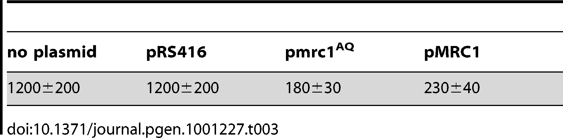 Loss rate of 5ORIΔ-ΔR derivative in <i>mrc1Δ</i> strain transformed with plasmids (Losses per division ± S.D. × 10<sup>5</sup>).