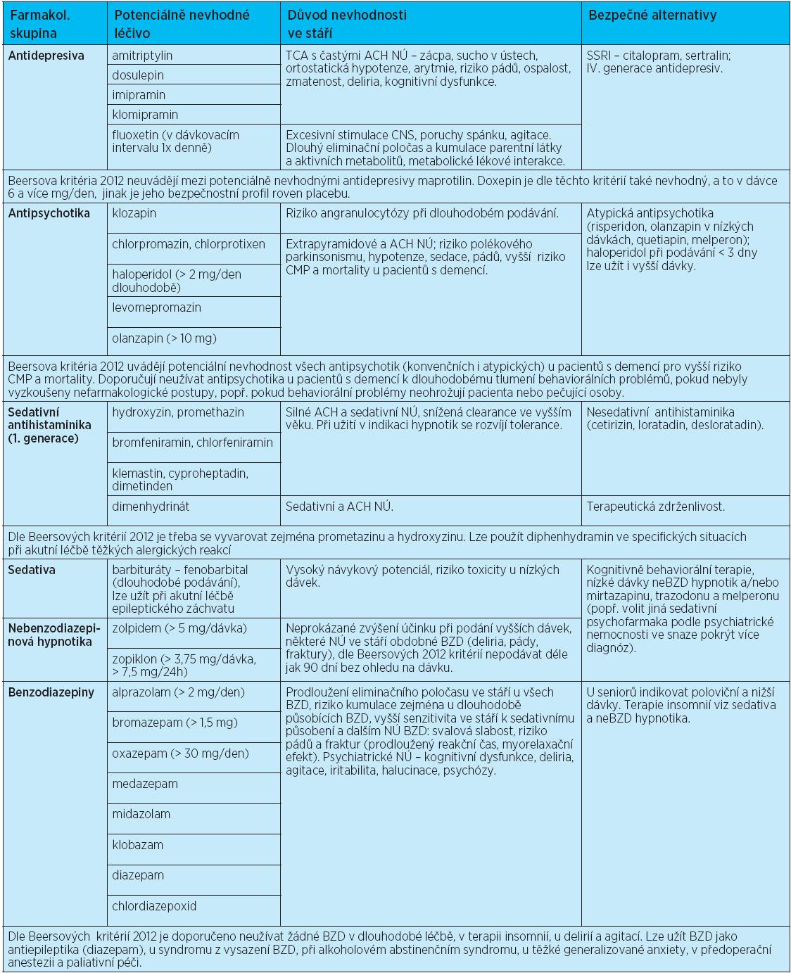 Léčiva potenciálně nevhodná ve stáří (nezávisle na diagnózách pacienta) – riziko závažných NÚ při dlouhodobé léčbě převyšuje benefit léčby, popř. účinnost těchto léčiv je u seniorů nedostatečná nebo nedostatečně prokázaná (doplněno o komentáře z Beersových kritérií z roku 2012)