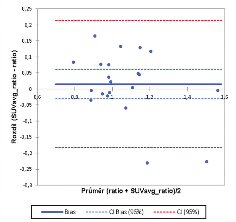 Bland-Altmanův graf. Srovnání hodnot poměru aktivit nad pravým a levým kondylem z rekonstrukce A a hodnot SUVavg pravého a levého kondylu z rekonstrukce B.