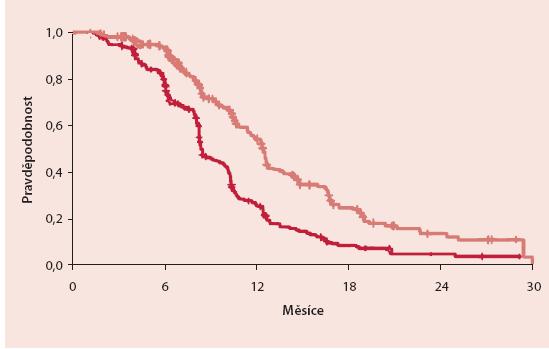 Pravděpodobnost přežití bez progrese (PFS), upraveno podle [5]