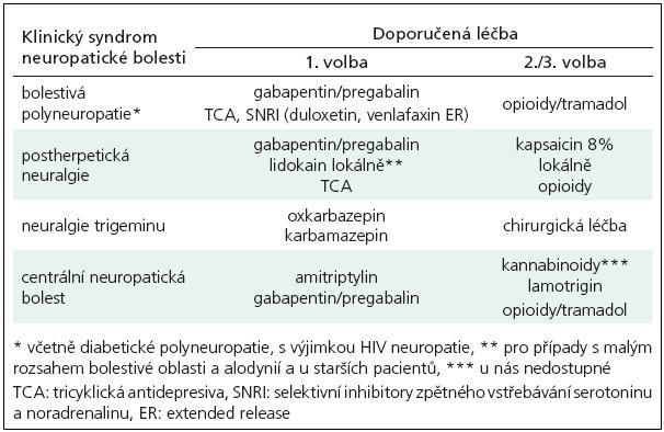 Doporučená léčba neuropatické bolesti – standard EFNS [1,3].