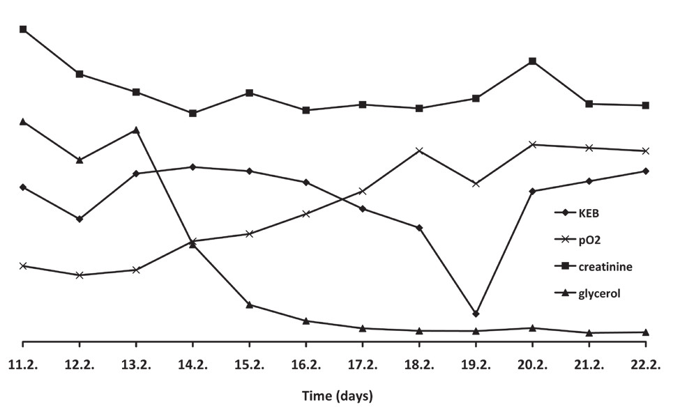 Fig. 2 : Brain metabolism, brain tissue oxymetry, and creatinine concentrations in a Case 1 patient. The graph represents trends of the monitored parameters, while the real concentrations are in the Table below.