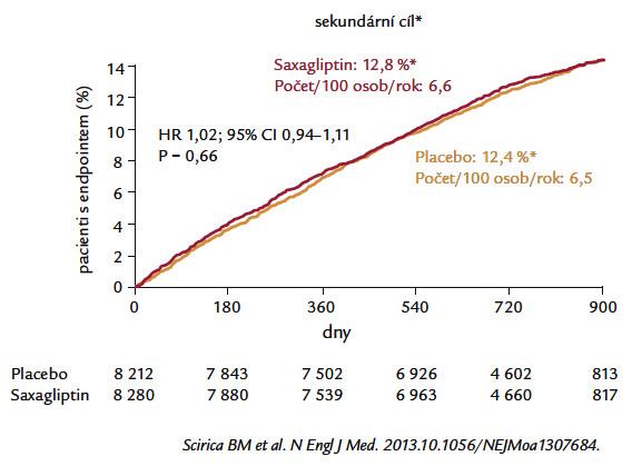 Sekundární cíl ve studii SAVOR-TIMI-53 – primární cíl + hospitalizace pro srdeční selhání, nestabilní anginu pectoris a revaskularizace myokardu.