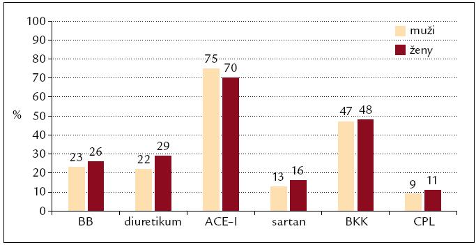 Zastoupení jednotlivých antihypertenziv (%) u léčených hypertoniků (n = 386). BB – beta‑blokátory, ACE-I – inhibitory angiotenzin konvertující enzymu, BKK – blokátory kalciových kanálů, CPL – centrálně působící látky