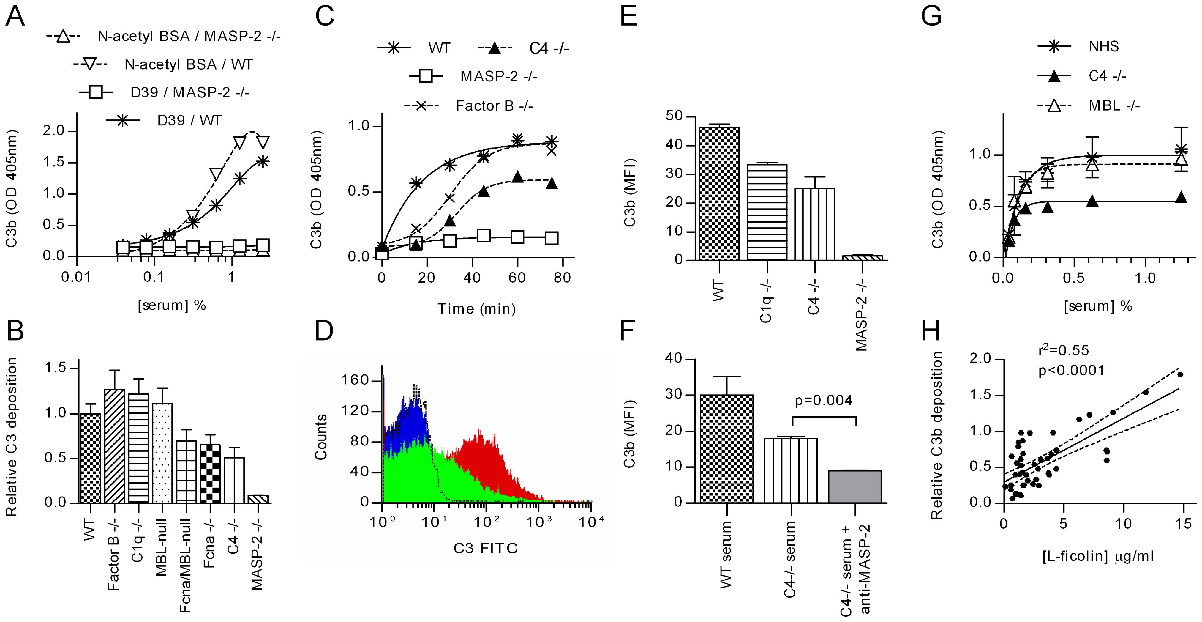 MASP-2 is essential for C3 deposition on <i>S pneumoniae</i>.