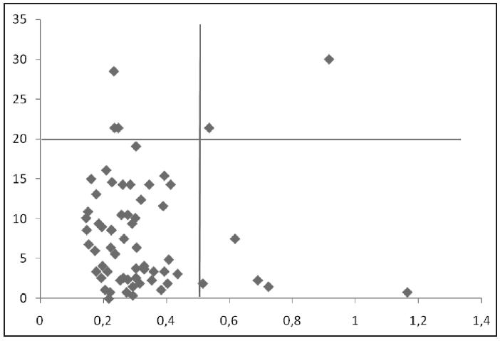 Porovnání MEA a ELISA testu. Graf zaznamenává korelaci výsledků obou metod. U MEA je pozitivita nad hodnotu 20,0 AU/min a u ELISA nad 0,500 Abs.