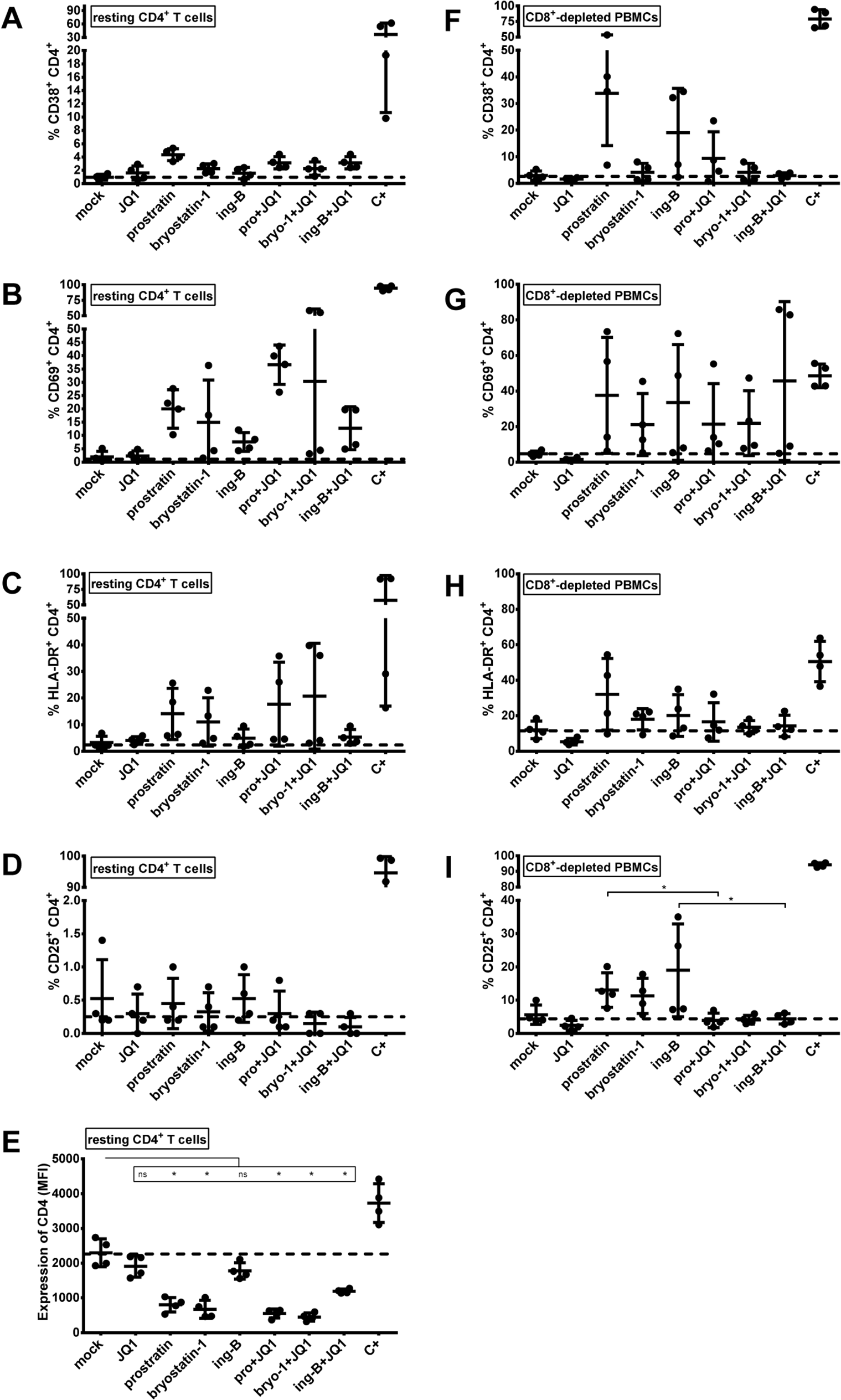 Expression of cell surface activation markers following PKC agonists and JQ1 treatments.