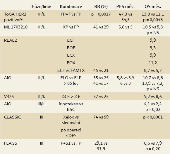 Léčebné modality u nemocných s karcinomem žaludku. Tab. 2. A therapeutical modalities in patients with gastric cancer.