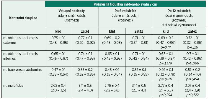Výsledky sonografického měření stabilizačních svalů bederní páteře u kontrolní skupiny. Uvedeny jsou hodnoty při vstupu a při kontrole po 6 a 12 měsících.
