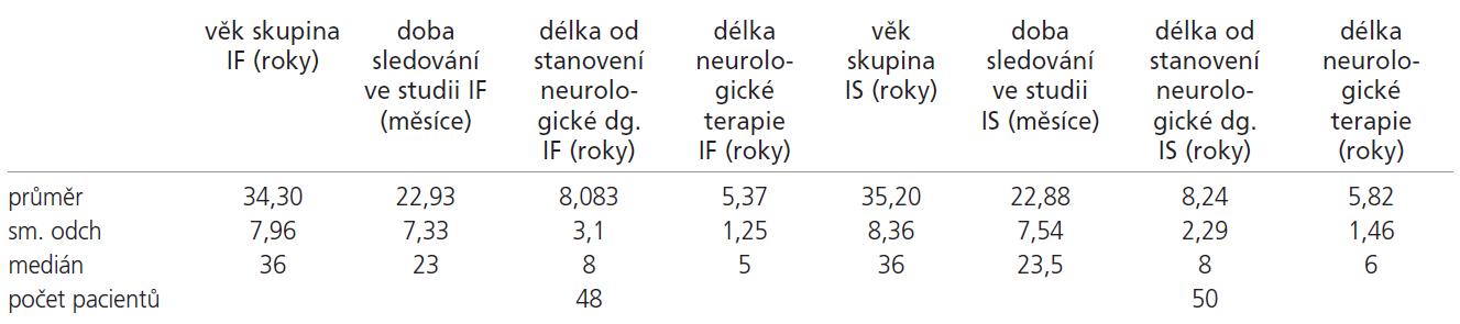 Charakteristika sledovaných souborů a porovnání vstupních parametrů pacientů v rámci skupin IF (léčených interferony) a IS (léčených kombinovanou imunosupresí).