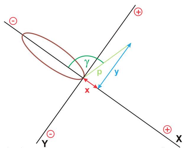 Obr. 1b  Možnost výpočtu ortogonálních souřadnic z polárních