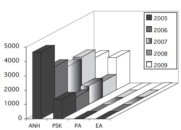 Další druhy autotransfuzí v letech 2005 až 2009. Vysvětlivky: ANH = akutní normovolemická hemodiluce; PSK = perioperační sběr krve, PA = plazmaferéza; EA = erytrocytaferéza
