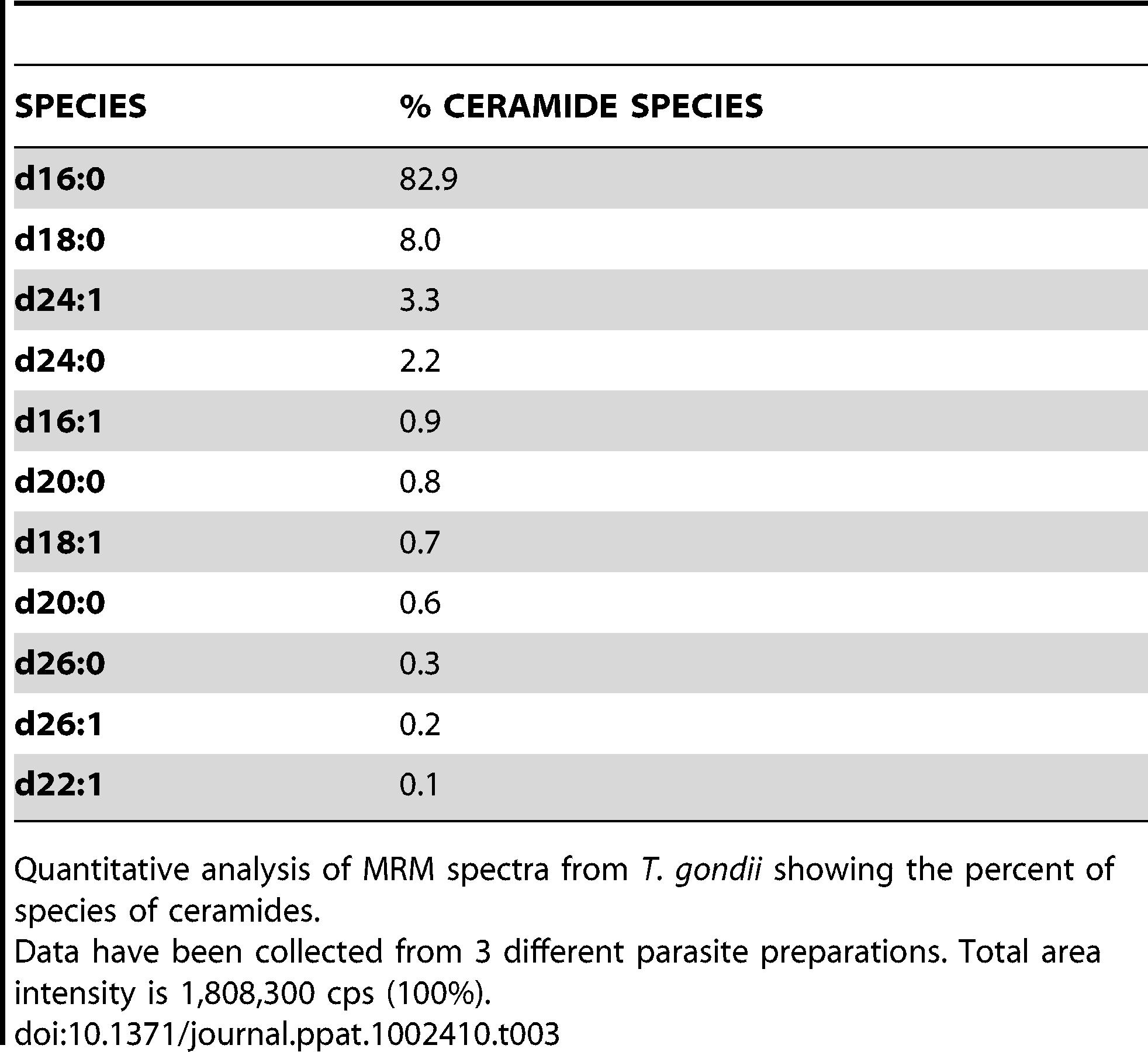 Ceramide content and relative abundance in <i>Toxoplasma.</i>