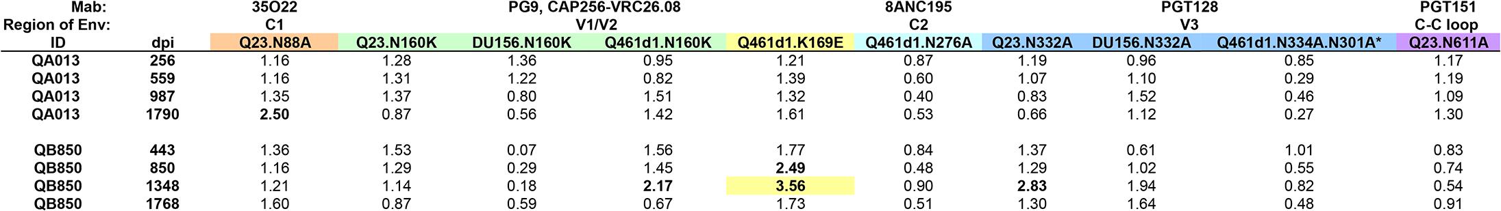 Longitudinal analysis of epitope targets in QB850 and QA013 plasma.