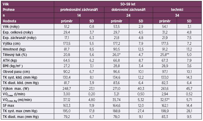 Srovnání antropometrických ukazatelů a fyzické zdatnosti profesionálních důlních záchranářů, dobrovolných záchranářů a techniků ve věku 50–59 let