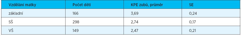 Vztah mezi KPE zubů a stupněm vzdělání matky