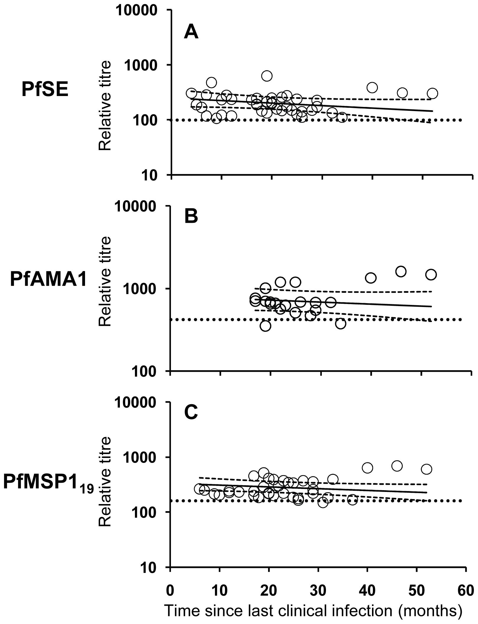 Longevity of anti-malarial antibody responses.