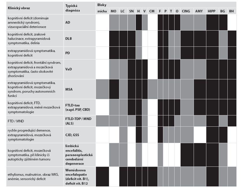 Doporučený náběr u známé klinické symptomatologie.