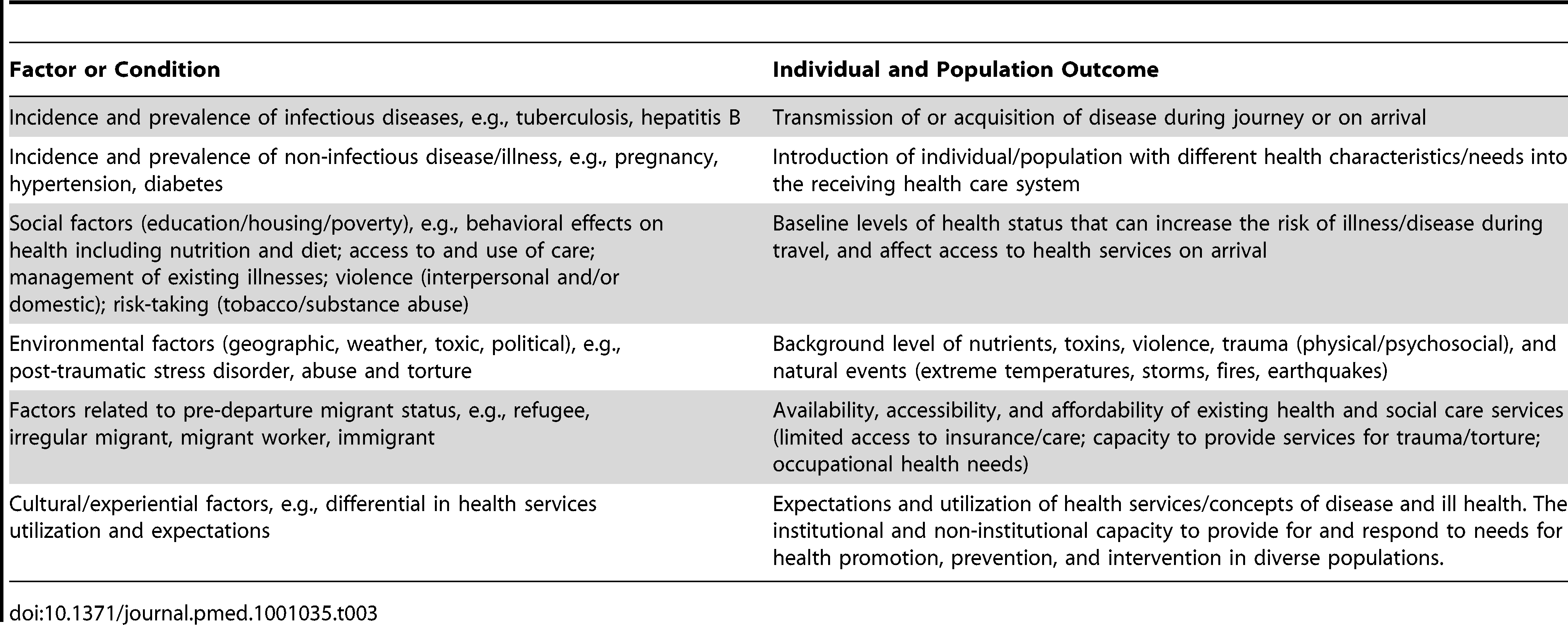 "Pre-movement factors that influence health (modified from reference <em class=""ref"">[71]</em>)."