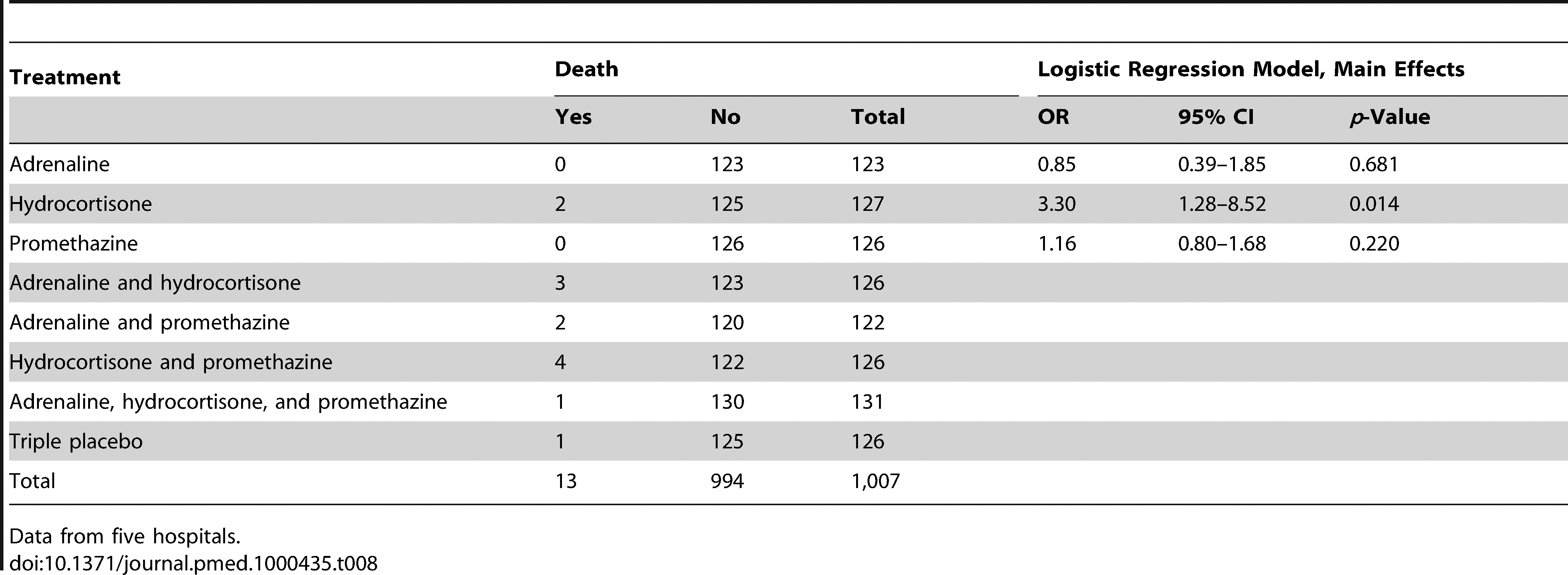 Risk of death by treatment: main effects adjusted for clustering by trial site.