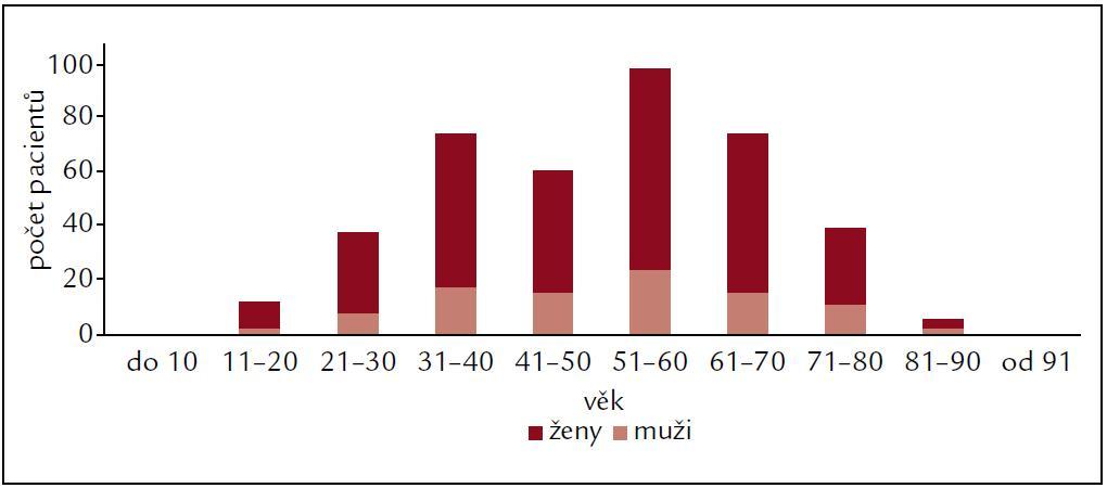 Diagnostika – věk aplikace rhTHS (2007–2011).