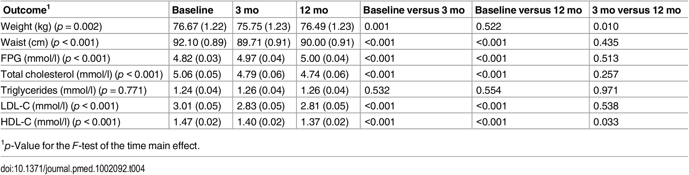 Predicted means (standard errors) of primary and secondary endpoints for participants in the intervention group at baseline, 3 mo, and 12 mo.