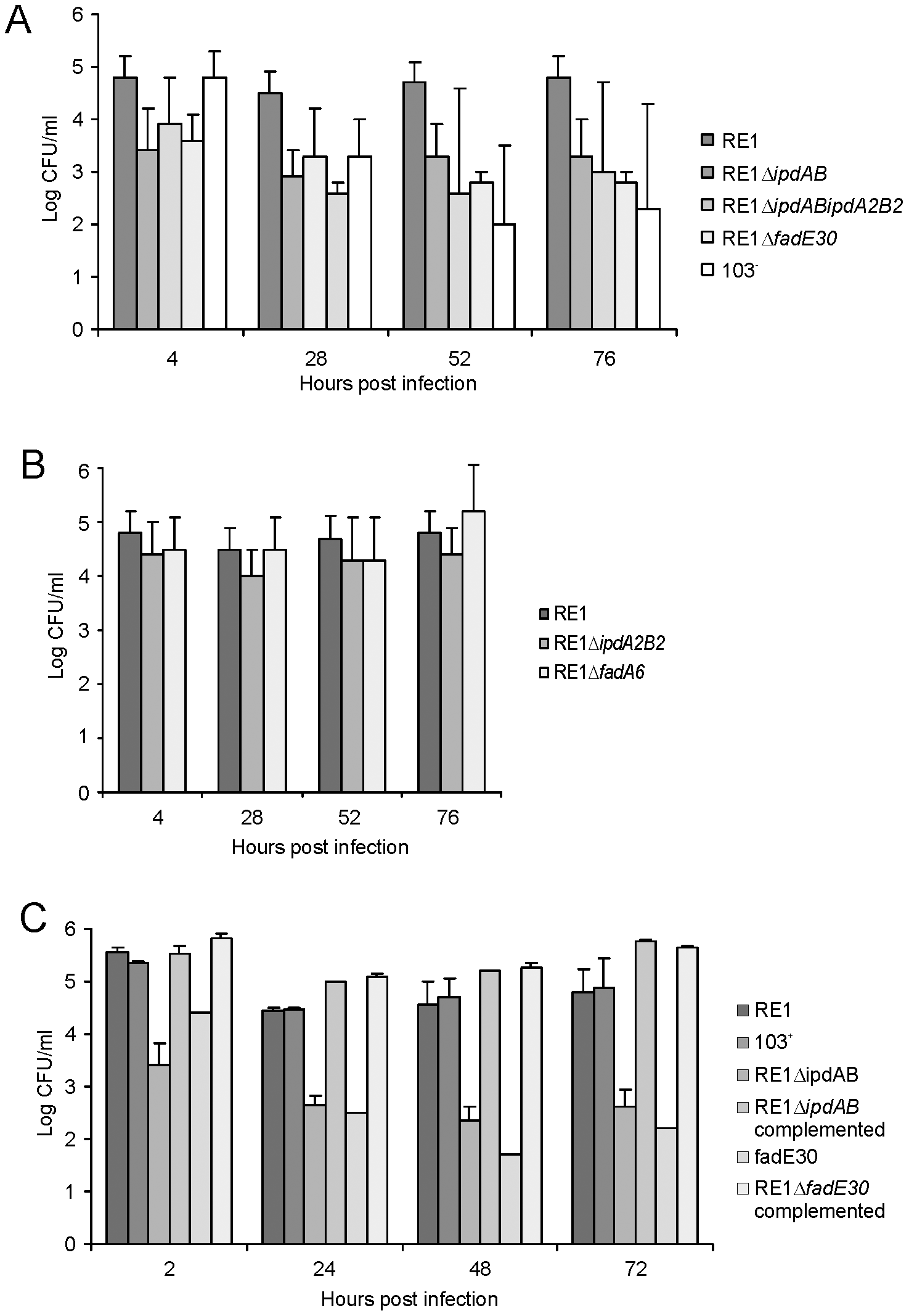 Macrophage infection assays of the human monocyte cell line U937 with <i>R. equi</i> strains.