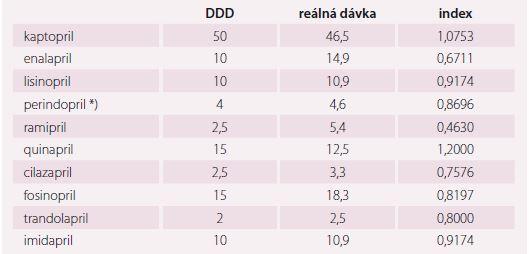 Porovnání hodnot DDD (definovaná denní dávka) stanovených WHO a dávek z běžné praxe ze studie ESA [16].