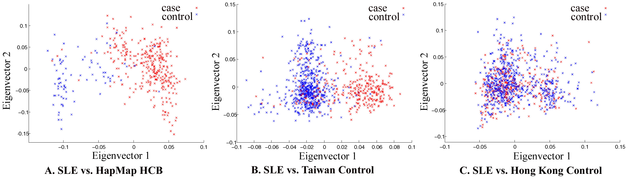 Principal component analysis of Chinese samples collected in Hong Kong, Taiwan, and Beijing.