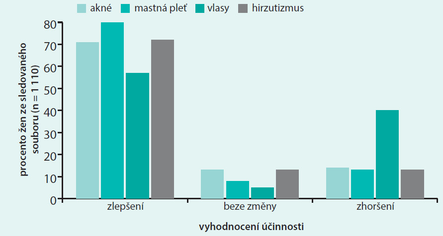 Účinek 6 léčebných cyklů kombinovaným kontraceptivem EE30 + DNG2 ve srovnání výchozími hodnotami na souboru 1 110 žen. Upraveno podle [11]