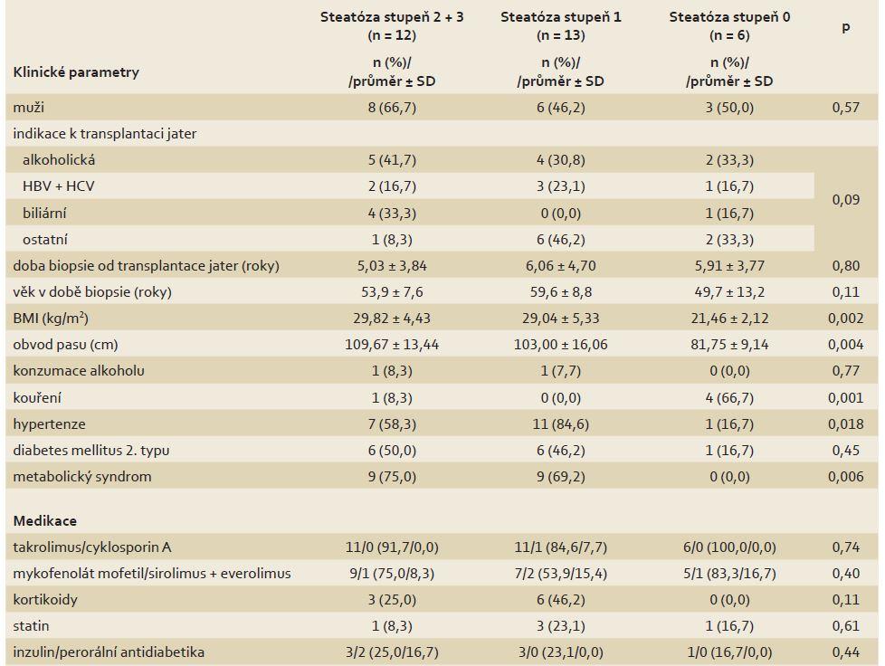 Rozdíly klinických parametrů a užívané medikace mezi skupinami pacientů s různým stupněm steatózy v biopsii jater. Tab. 1. Differences in clinical parameters and medication between groups of patients with various steatosis grade on the liver biopsy.