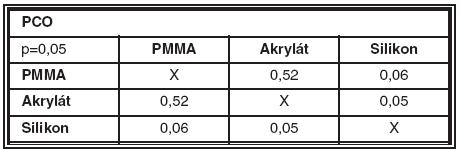 Porovnání p-hodnot Mann-Whitneyova U testu pro celkové PCO indexy mezi jednotlivými IOČ