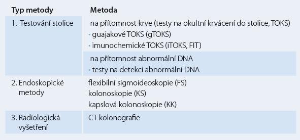 Typy screeningových metod.